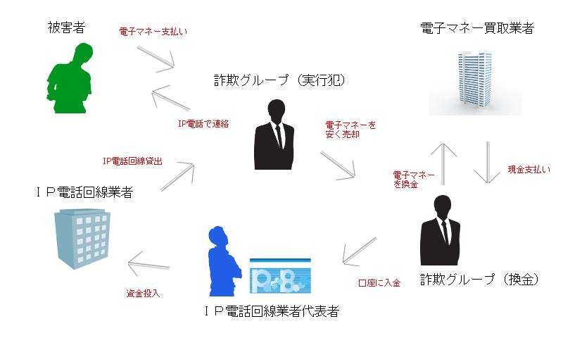 特殊詐欺グループの詐欺とマネーロンダリングのシステム